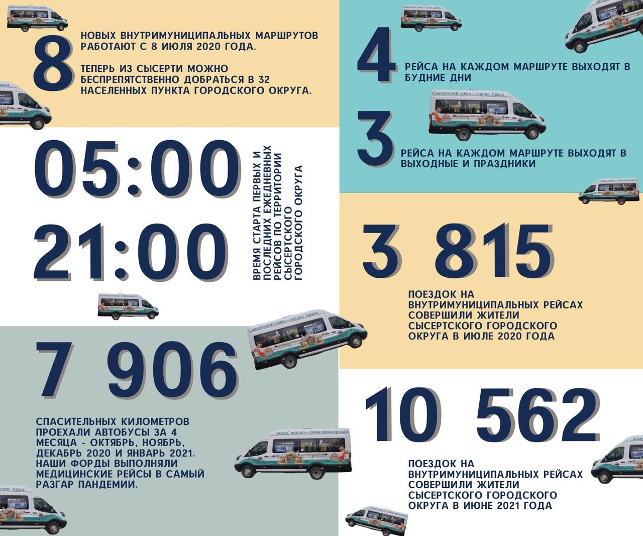Итоги первого года работы автобусных маршрутов